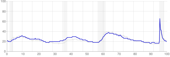 Washington monthly unemployment rate chart from 1990 to August 2021